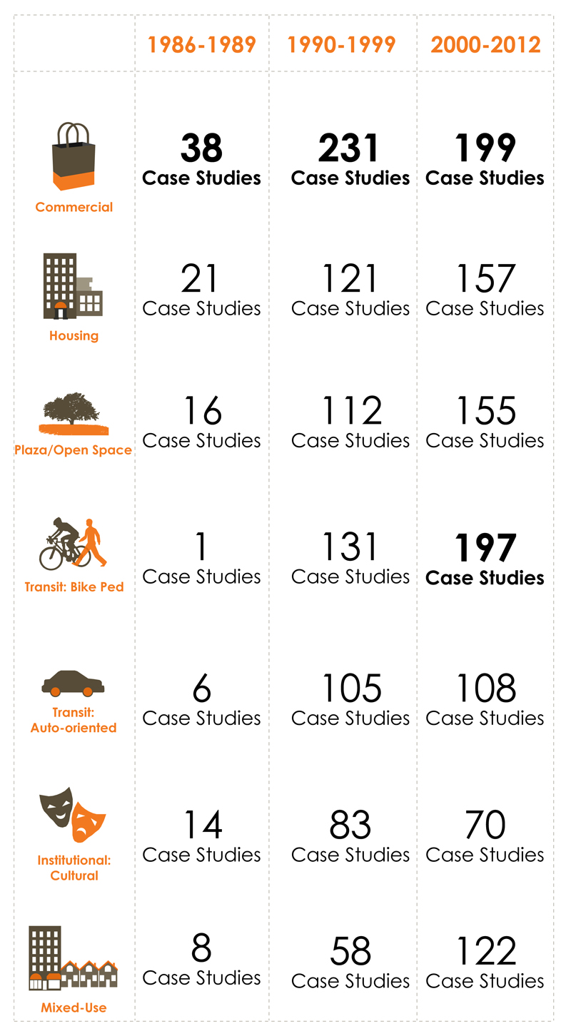 Blog 3_Infographic_Land use trends
